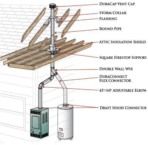 duravent chimney pipe installation instructions
