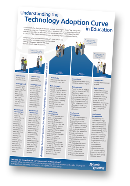 educational technology and instructional design