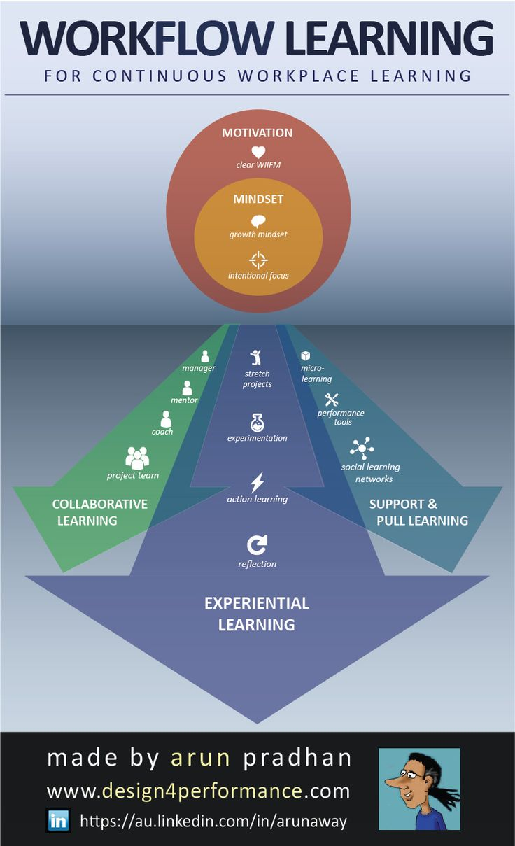 what is instructional design and technology