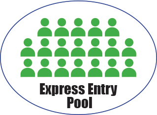 cic express entry ministerial instructions
