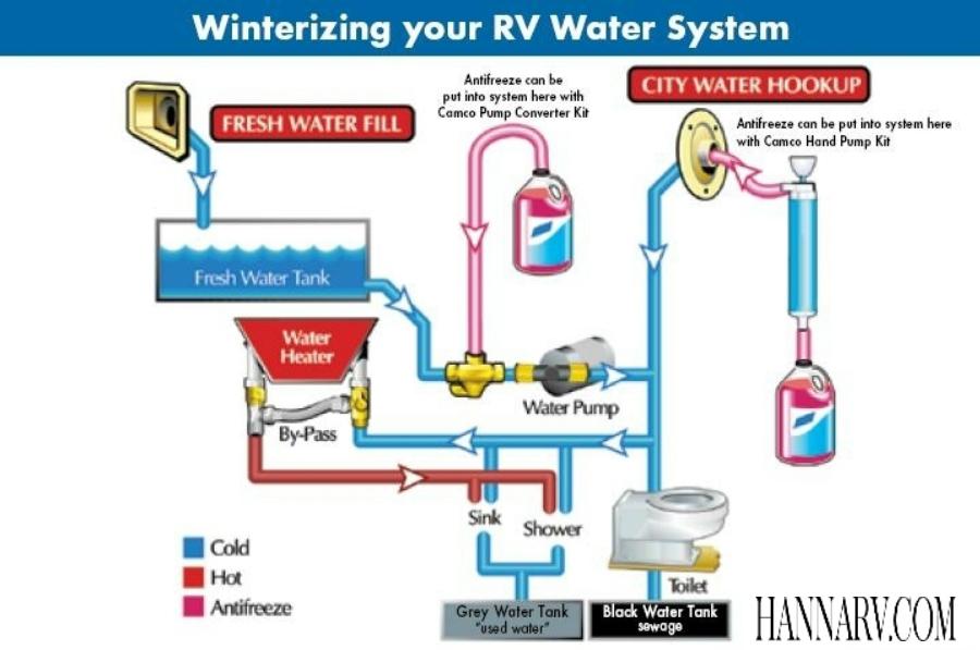 thetford fresh water tank sanitizer instructions