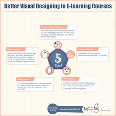 instructional design courses india