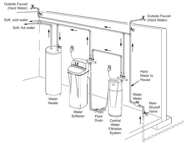 water softener instructions use