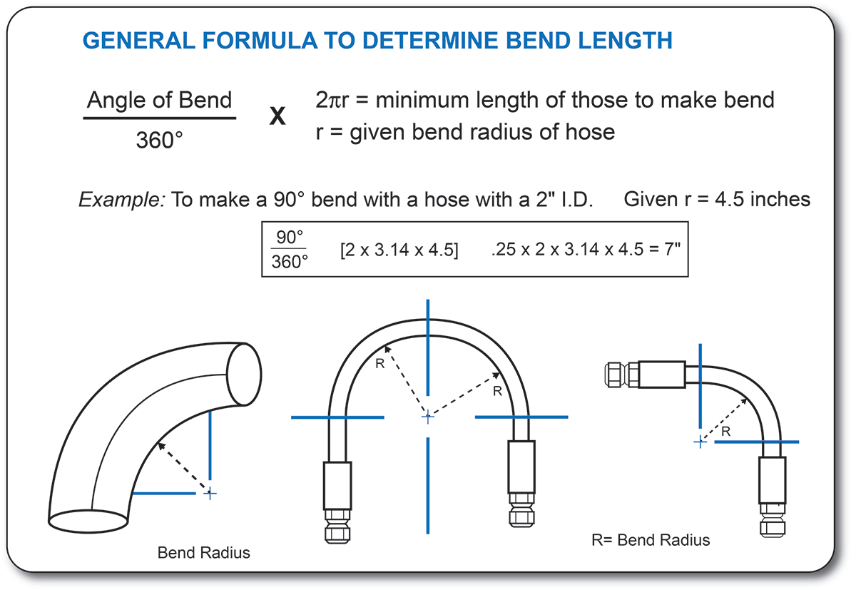 tube bending instructions chart