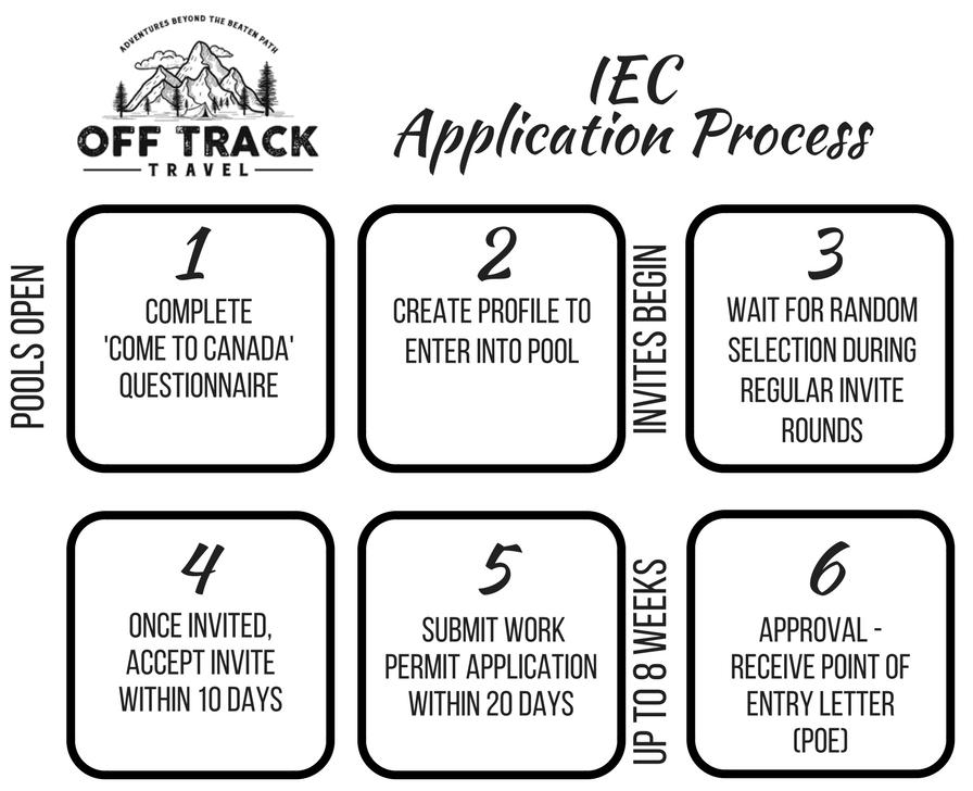 passport application instructions canada