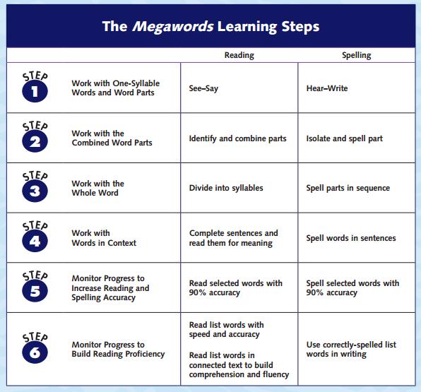 4 step method of instruction