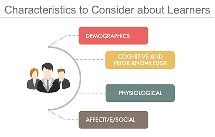 types of needs analysis in instructional design