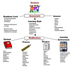 differentiated instruction scholarly articles