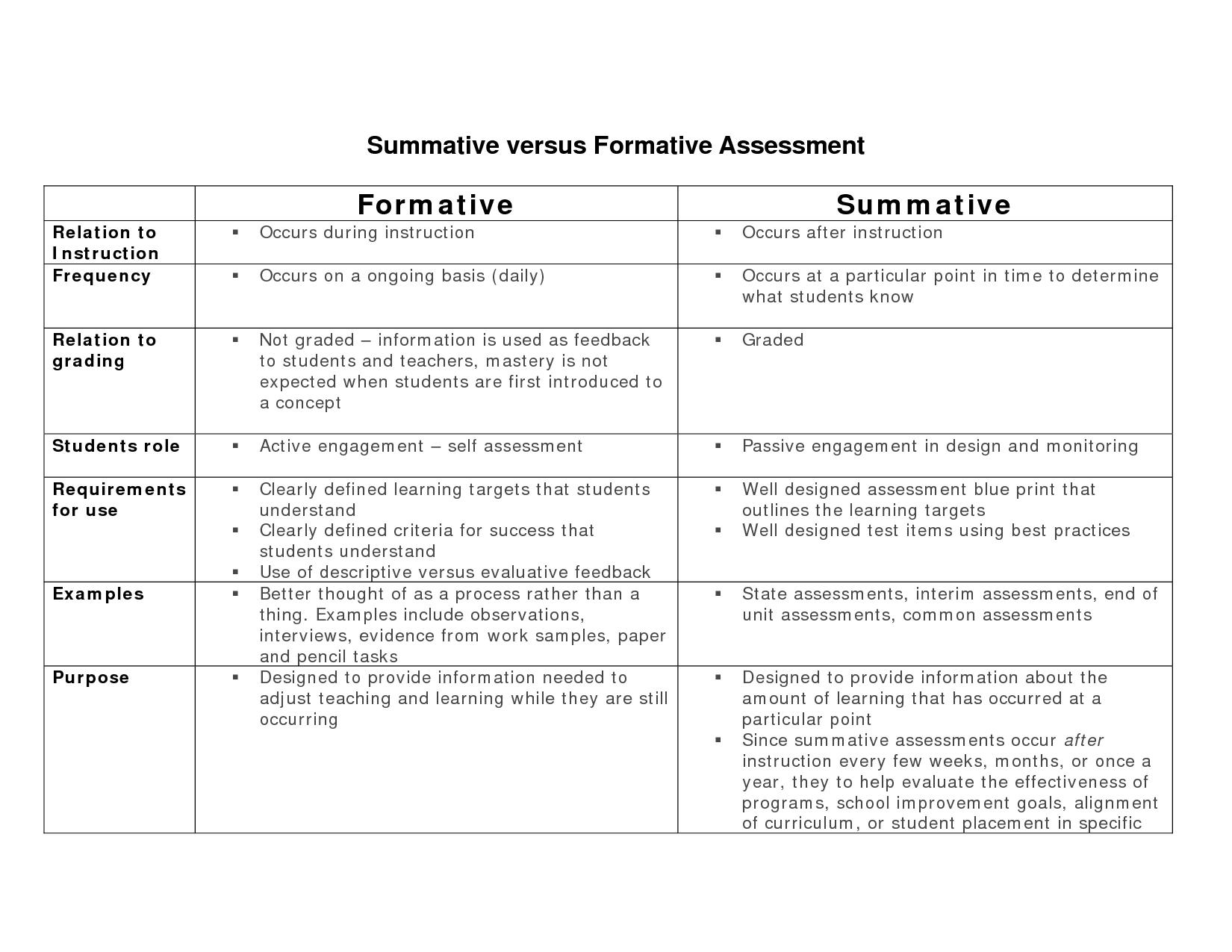 formative instructional and assessment tasks answers