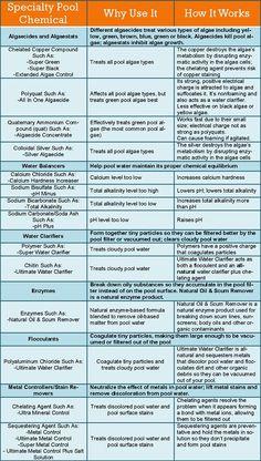 aquarius pool chemicals instructions