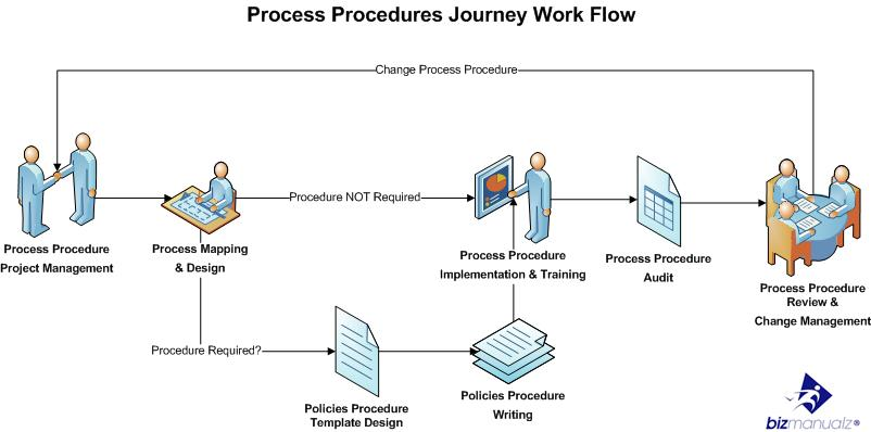 policy process procedure work instruction