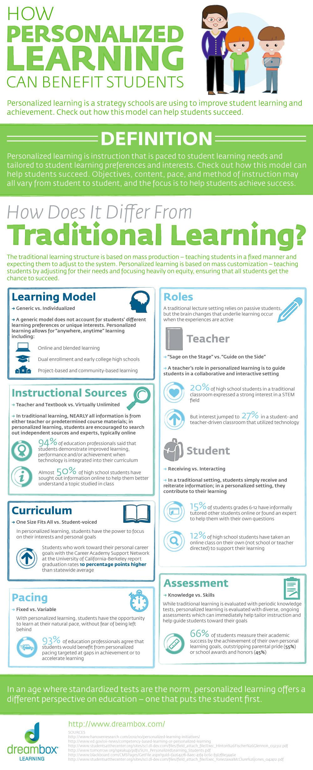 benefits of instructional design in education