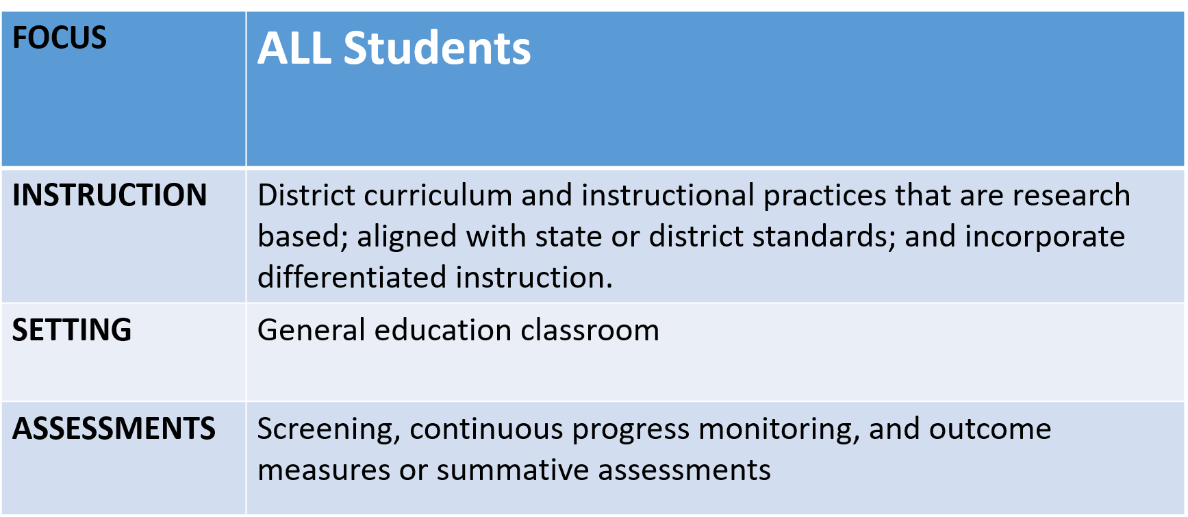 curriculum instruction and assessment triangle