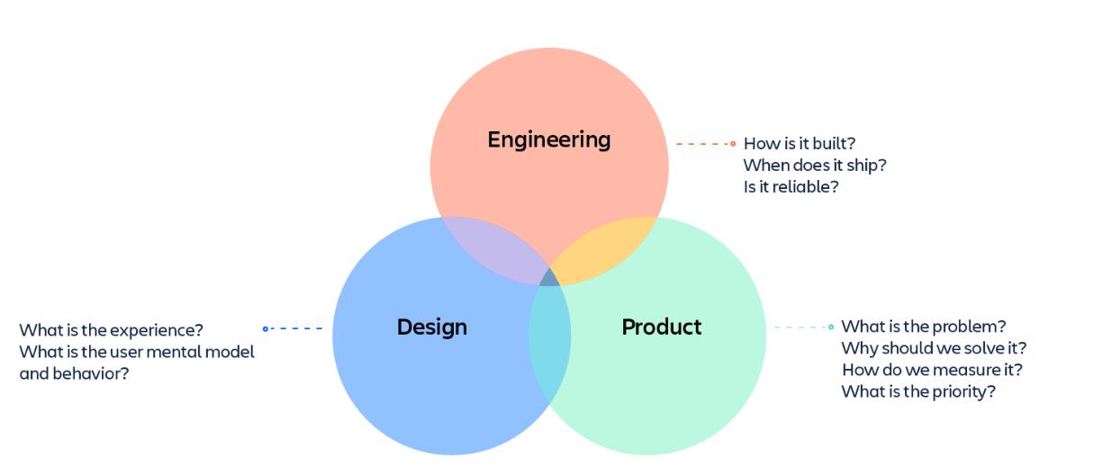 instructional design team structure