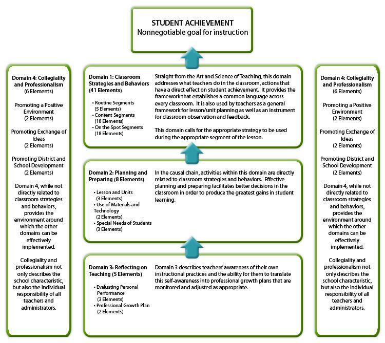 instructional models of teaching