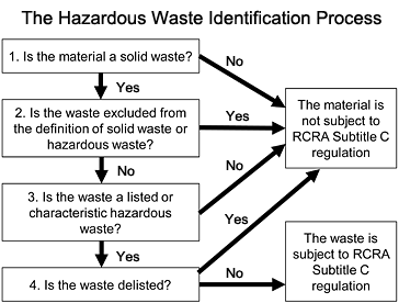 non hazardous waste manifest instructions