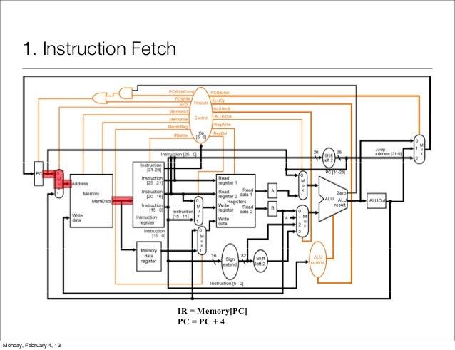 r type instruction datapath
