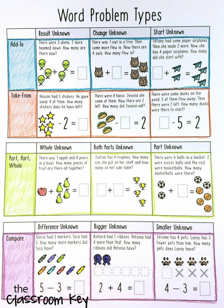 research based instructional strategies math