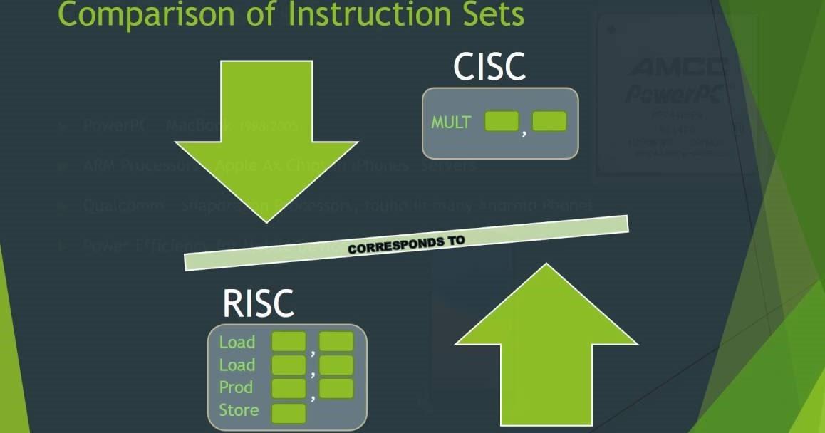 risc instruction set list