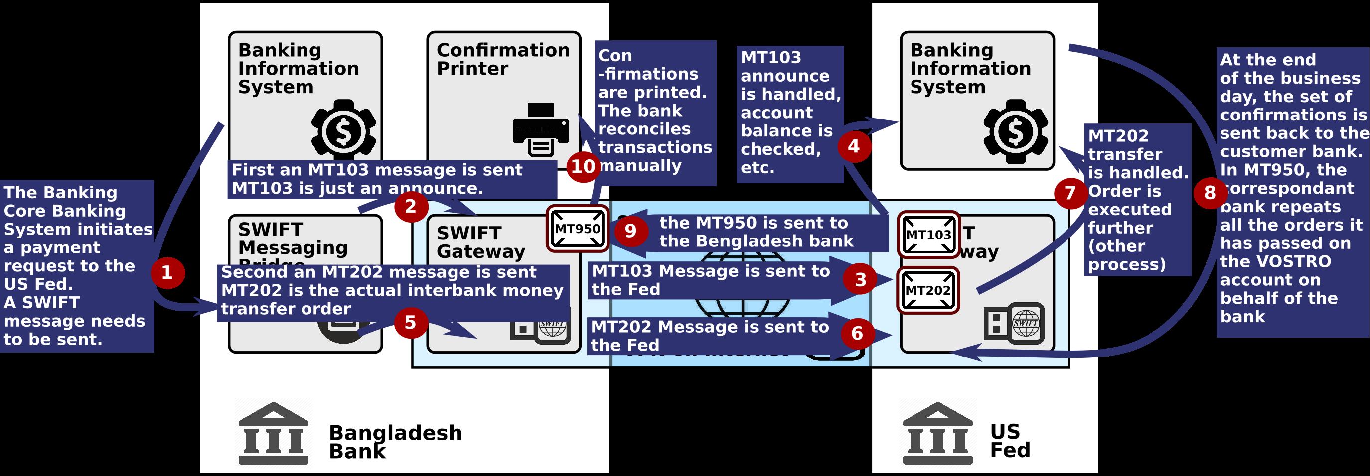 td bank international wire transfer instructions