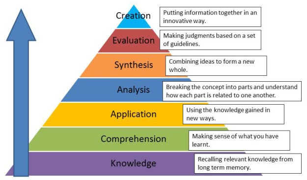types of instructional objectives