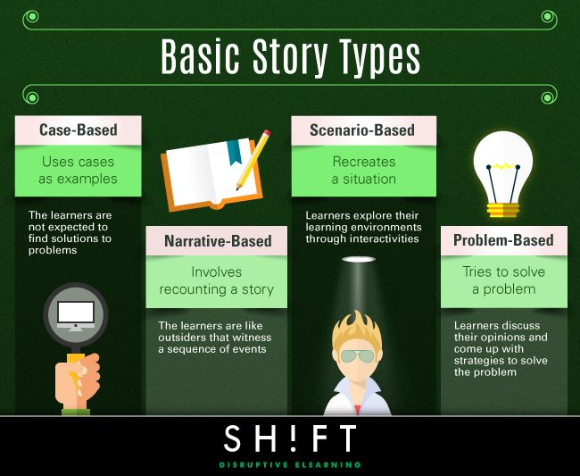 types of instructional technology