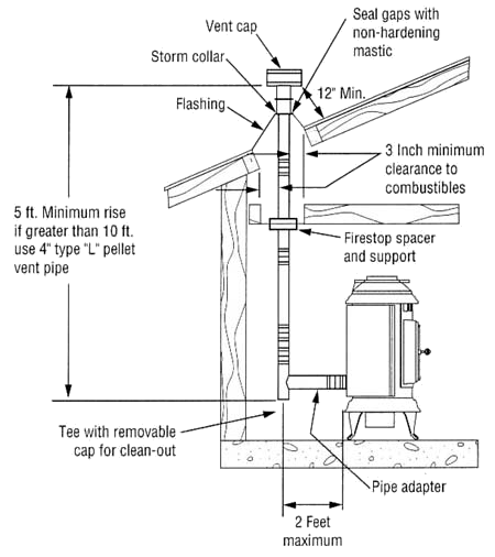 wood stove installation instructions